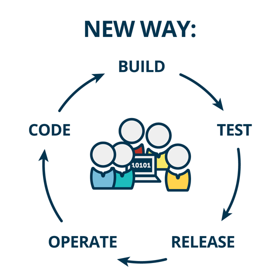 Devops is the new way