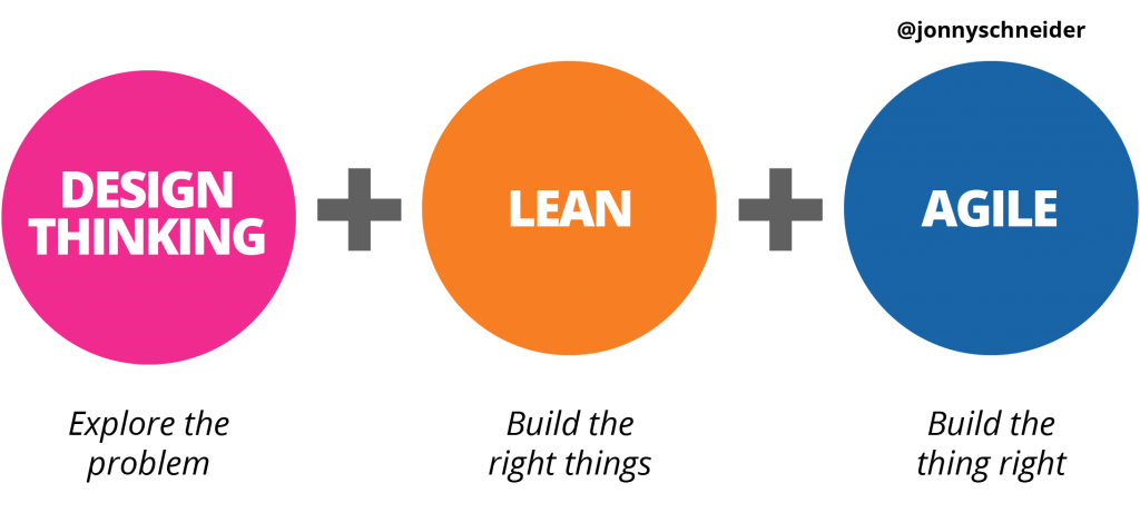 Design Thinking + Lean + Agile