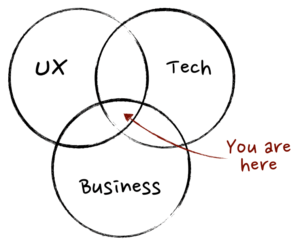 Product Management Venn