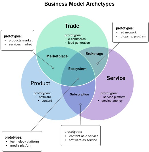 Business Model Arhcetypes
