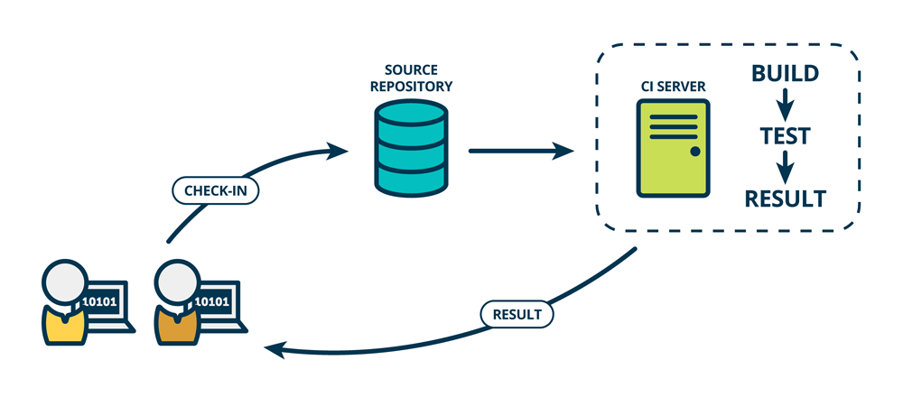 Continuous integration puts the integration phase earlier in the development cycle