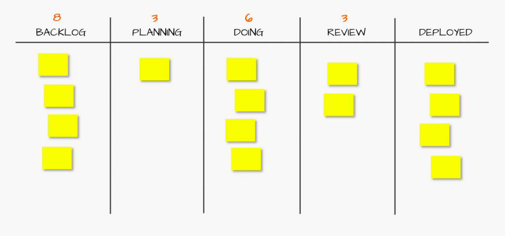 Kanban example with WIP limits