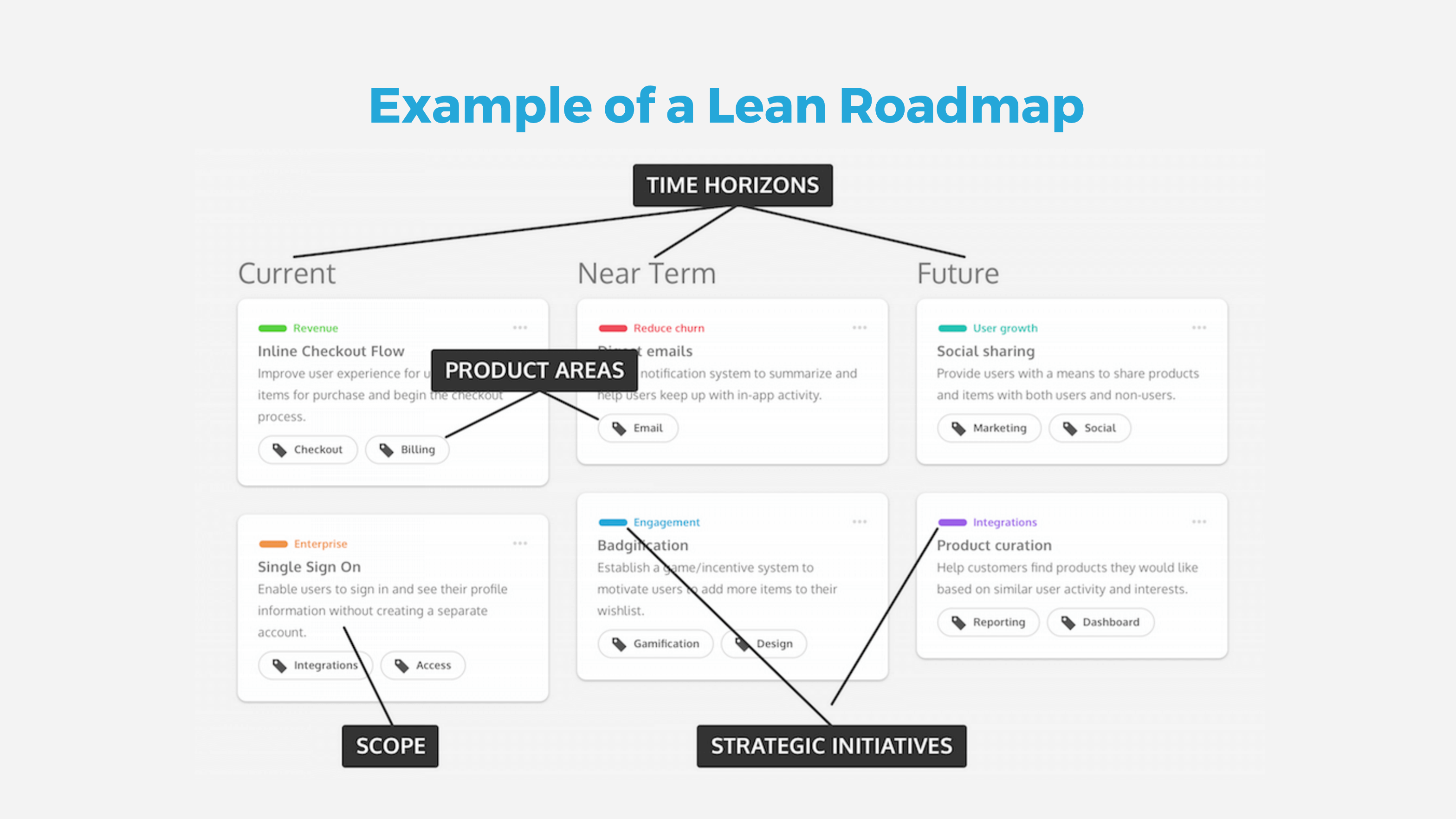 How To Sell Your Boss On Roadmaps Without Timelines Mind The Product - Learning roadmap template