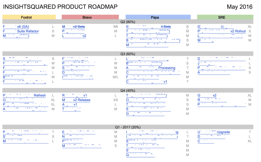 Product Roadmap from Insight Squared
