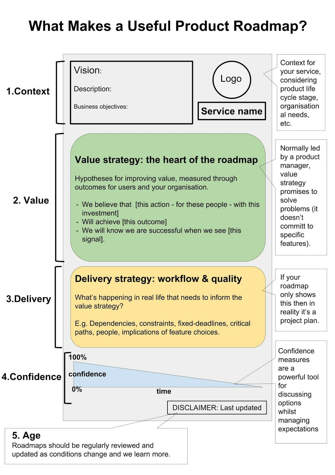 A diagram for a roadmap that includes Context, Value, Delivery, and Confidence