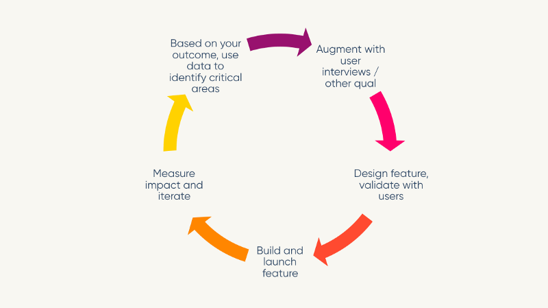 A chart showing the cycle through research, building, getting results, and learning