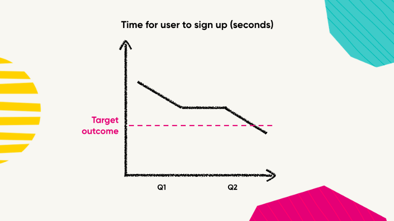 A graph showing the time it takes the user to sign up going down