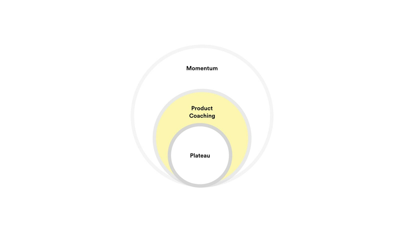 A diagram showing Product Coaching existing between a plateau and momentum