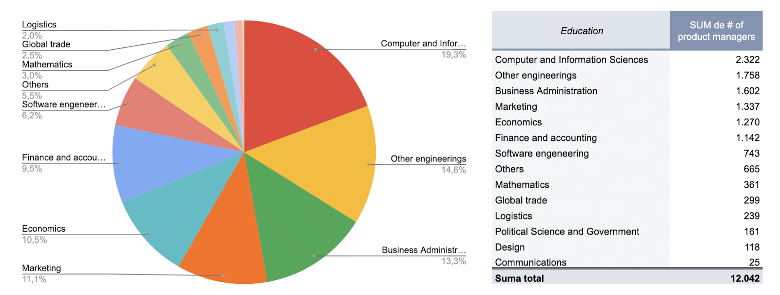 A table showing the educational background of product people in leading tech companies