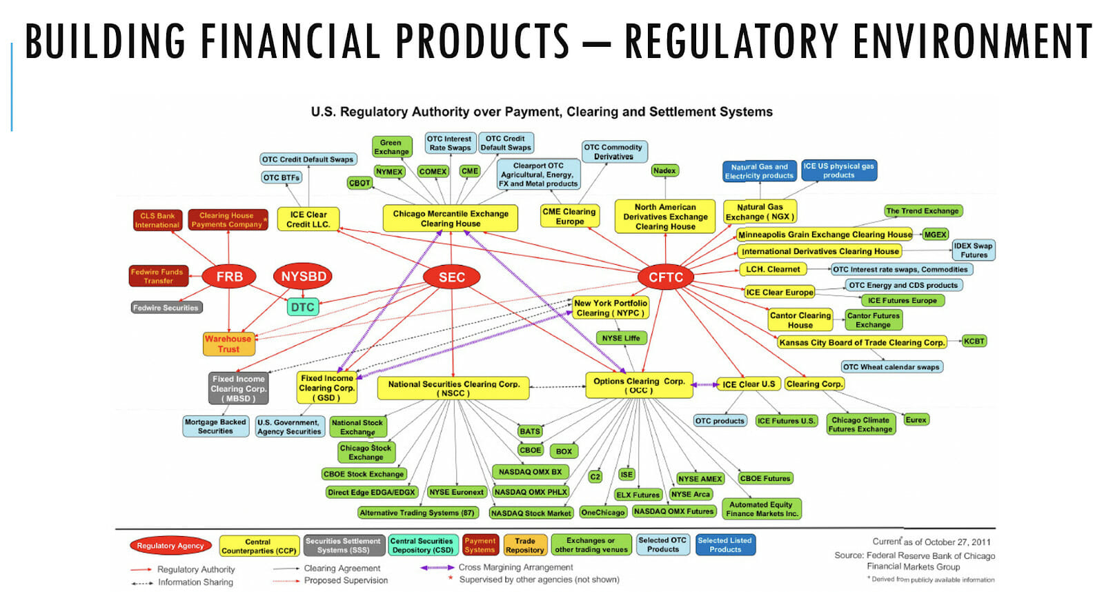 The US financial regulatory landscape (Source: Federal Reserve Bank of Chicago - Financial Markets Group